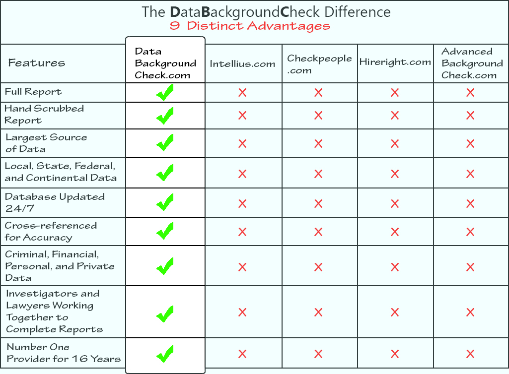 Data Background Check |